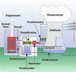 Beste Funktion Des Kessels Im Wärmekraftwerk Ideen - Die Besten ...